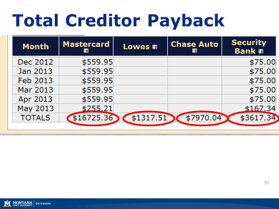 50 Total Creditor Payback