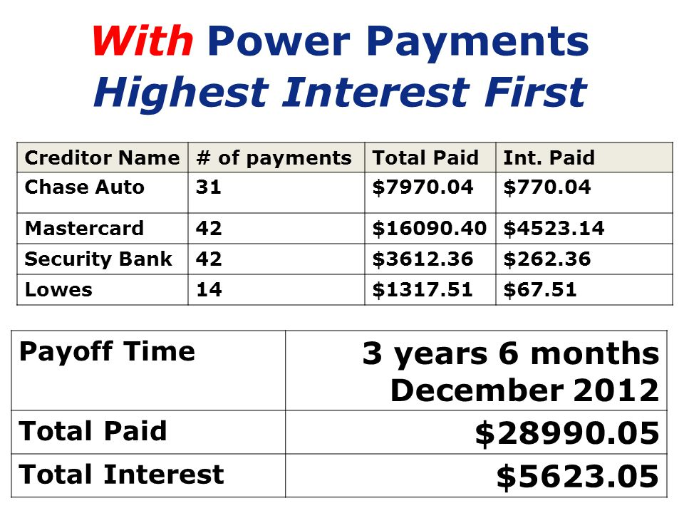 65 With Power Payments Highest Interest First Creditor Name# of paymentsTotal PaidInt. Paid Chase Auto31$7970.04$770.04 Mastercard42$16090.40$4523.14