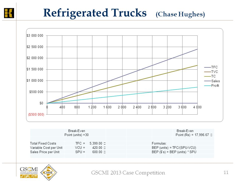 GSCMI 2013 Case Competition 11 Refrigerated Trucks (Chase Hughes) Break-Even Point (units) =30 Break-Even Point (Rs) = 17,996.67 Total Fixed CostsTFC