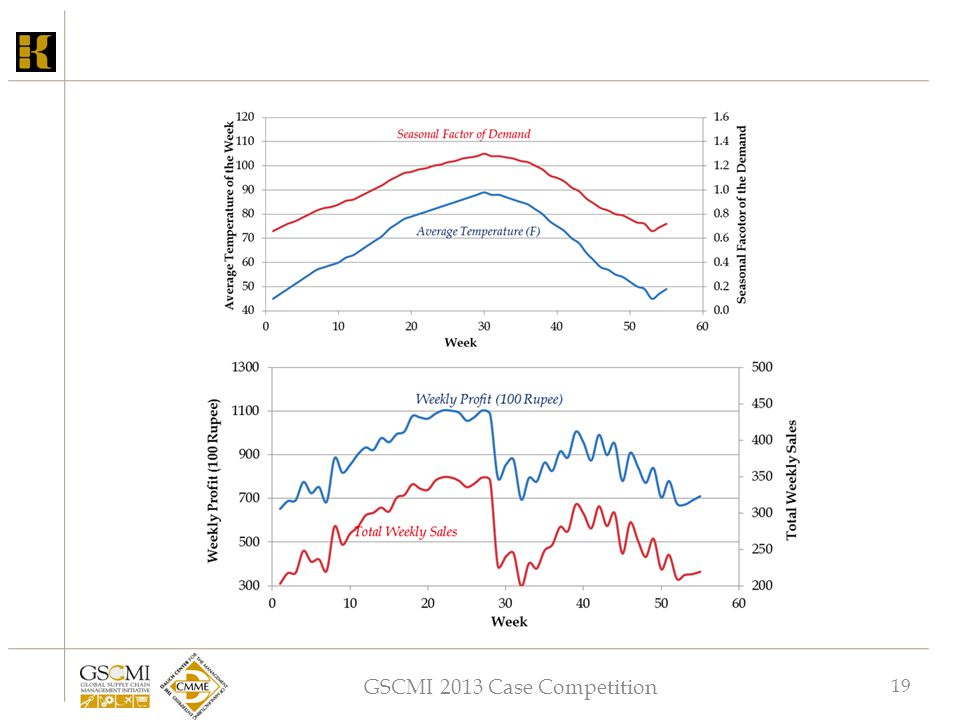 GSCMI 2013 Case Competition 19