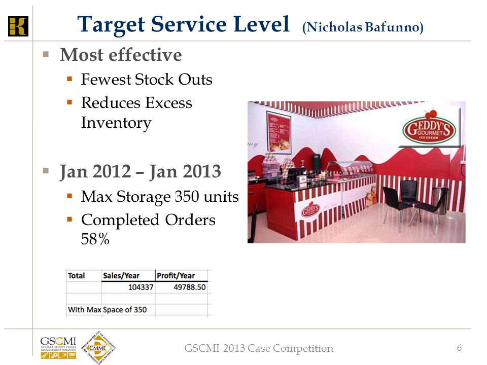 GSCMI 2013 Case Competition 6 Target Service Level (Nicholas Bafunno)  Most effective  Fewest Stock Outs  Reduces Excess Inventory  Jan 2012 – Jan