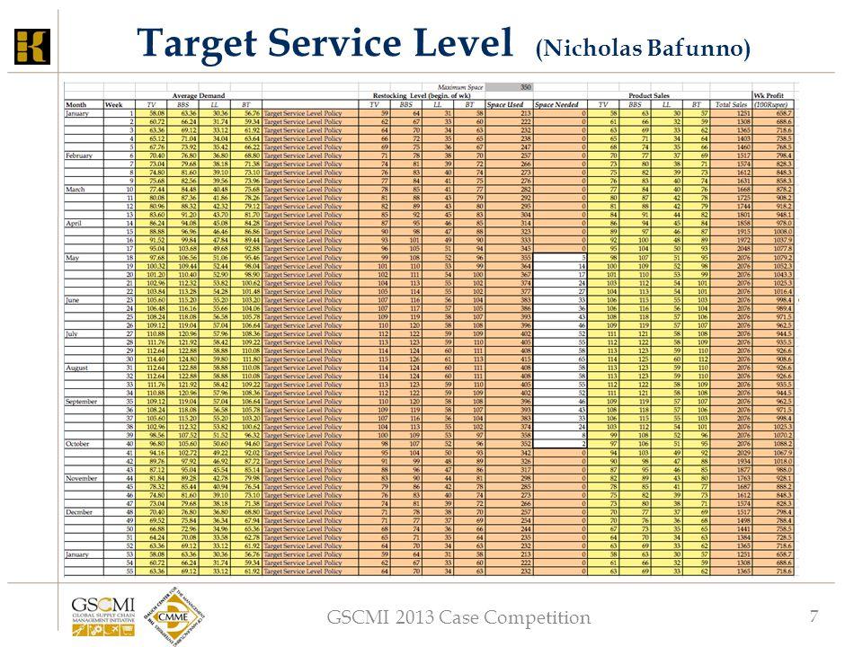 GSCMI 2013 Case Competition 7 Target Service Level (Nicholas Bafunno)