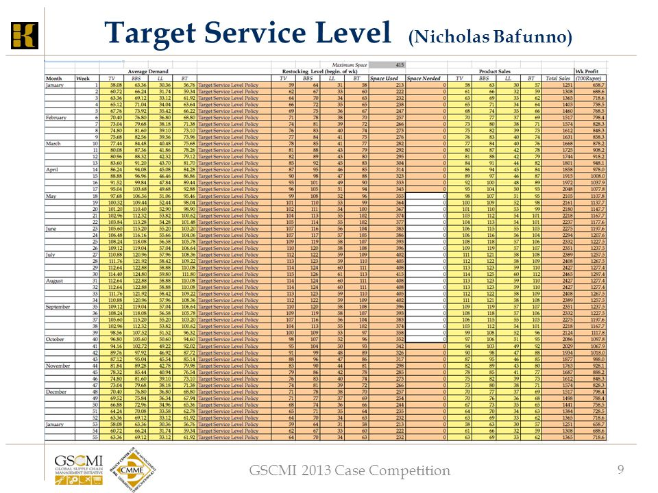 GSCMI 2013 Case Competition 9 Target Service Level (Nicholas Bafunno)