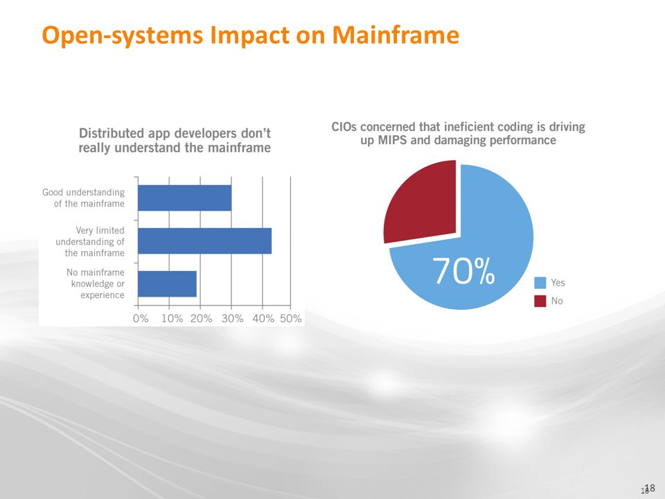 18 Open-systems Impact on Mainframe 18