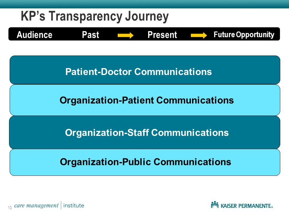 KP's Transparency Journey AudiencePastPresent Future Opportunity Patient-Doctor Communications Organization-Patient Communications Organization-Staff Communications Organization-Public Communications 13