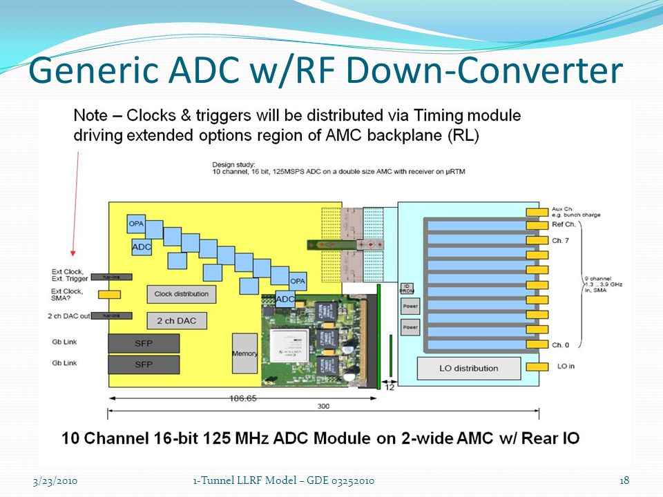 Generic ADC w/RF Down-Converter 3/23/20101-Tunnel LLRF Model – GDE 0325201018