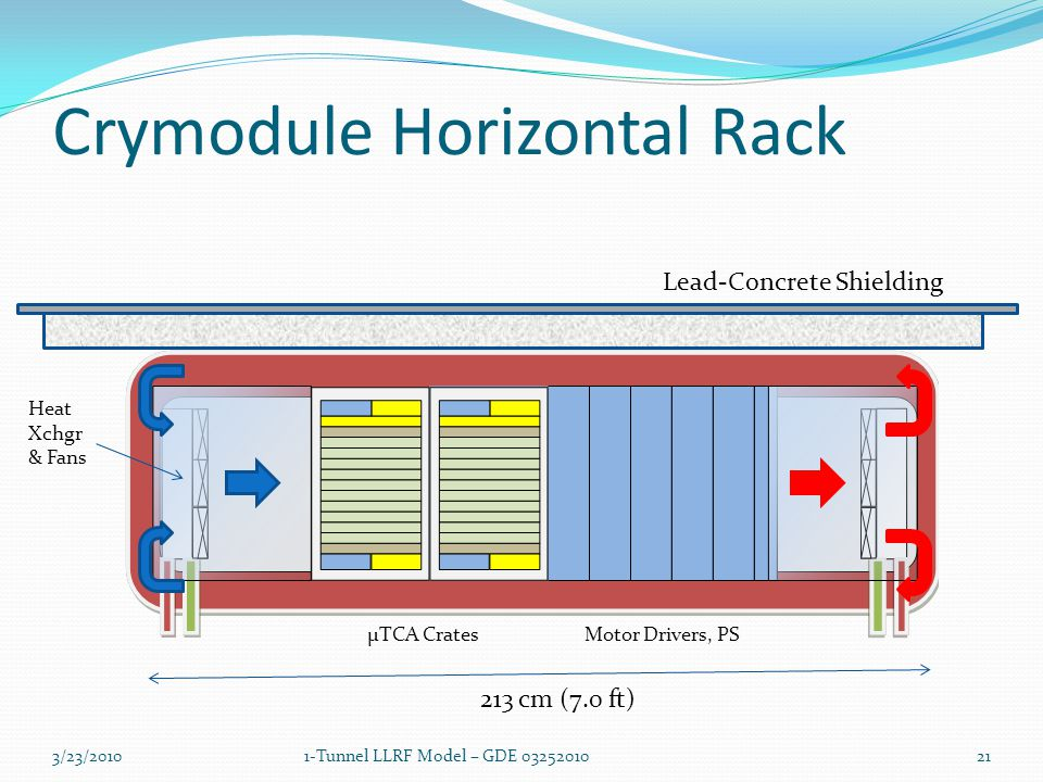 Crymodule Horizontal Rack 3/23/20101-Tunnel LLRF Model – GDE 0325201021 Lead-Concrete Shielding 213 cm (7.0 ft) Heat Xchgr & Fans Motor Drivers, PSµTCA Crates