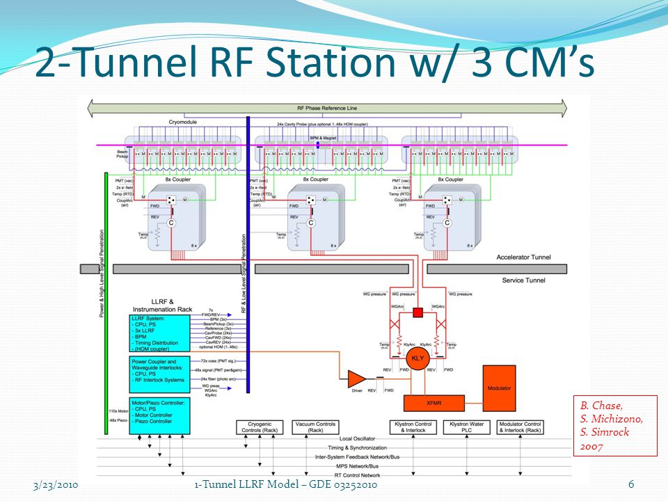 2-Tunnel RF Station w/ 3 CM's B. Chase, S. Michizono, S.