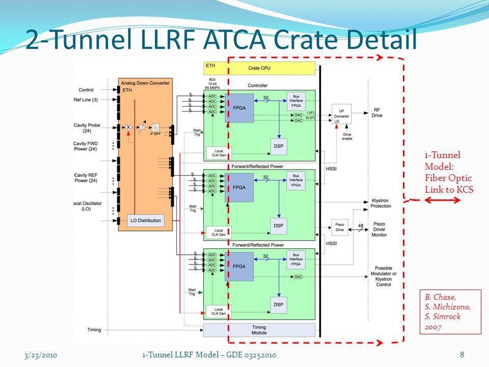 2-Tunnel LLRF ATCA Crate Detail B. Chase, S. Michizono, S. Simrock 2007 1-Tunnel Model: Fiber Optic Link to KCS 3/23/201081-Tunnel LLRF Model – GDE 03