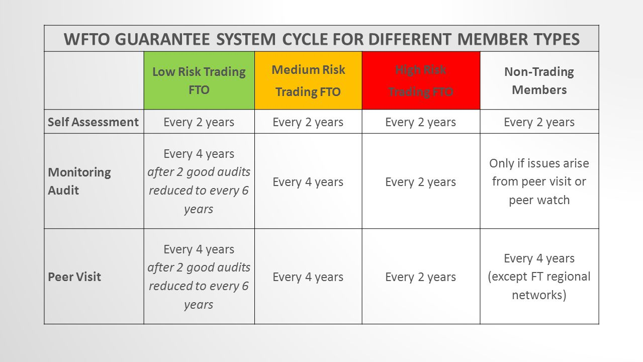 WFTO GUARANTEE SYSTEM CYCLE FOR DIFFERENT MEMBER TYPES Low Risk Trading FTO Medium Risk Trading FTO High Risk Trading FTO Non-Trading Members Self AssessmentEvery 2 years Monitoring Audit Every 4 years after 2 good audits reduced to every 6 years Every 4 yearsEvery 2 years Only if issues arise from peer visit or peer watch Peer Visit Every 4 years after 2 good audits reduced to every 6 years Every 4 yearsEvery 2 years Every 4 years (except FT regional networks)