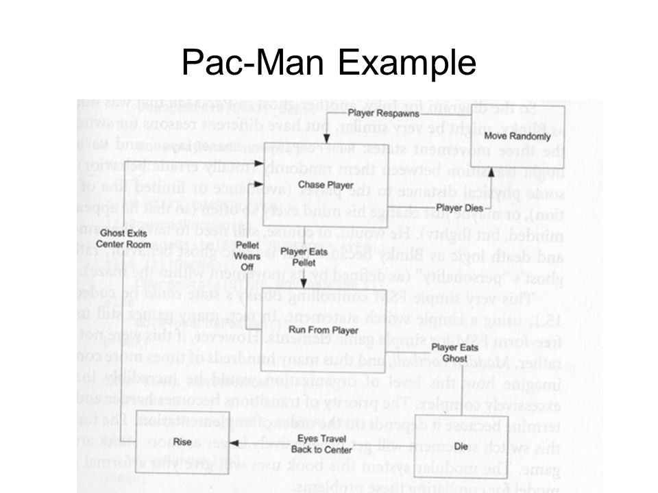 Pac-Man Example