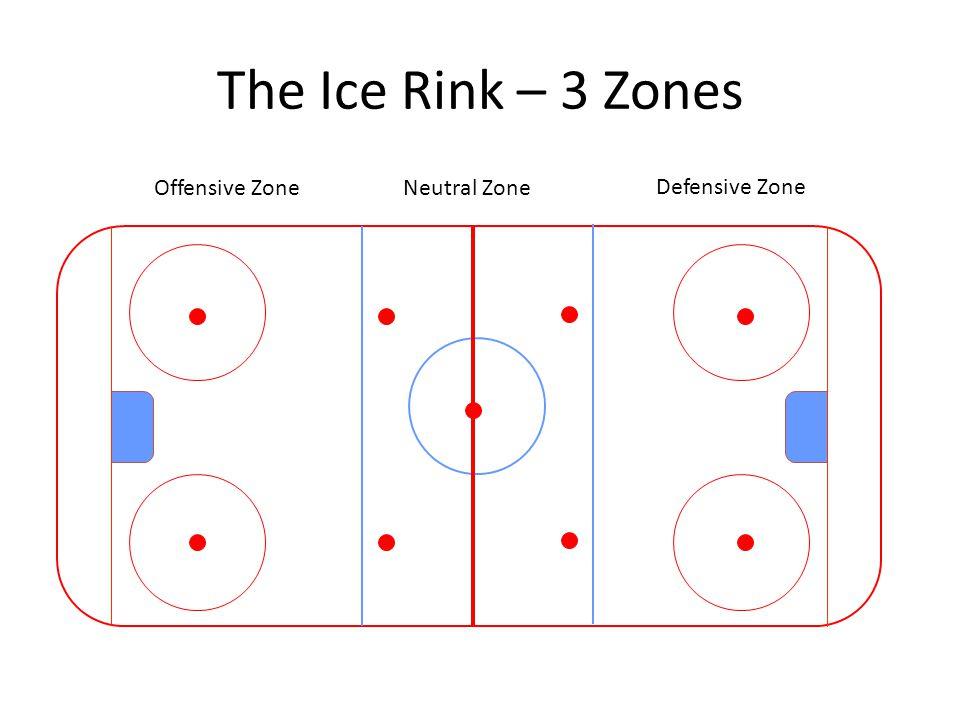 The Ice Rink – 3 Zones Defensive Zone Neutral ZoneOffensive Zone