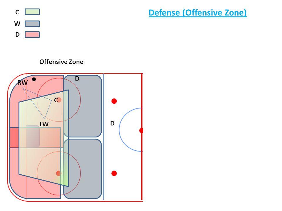 y C W D Defense (Offensive Zone) Offensive Zone D D C RW LW