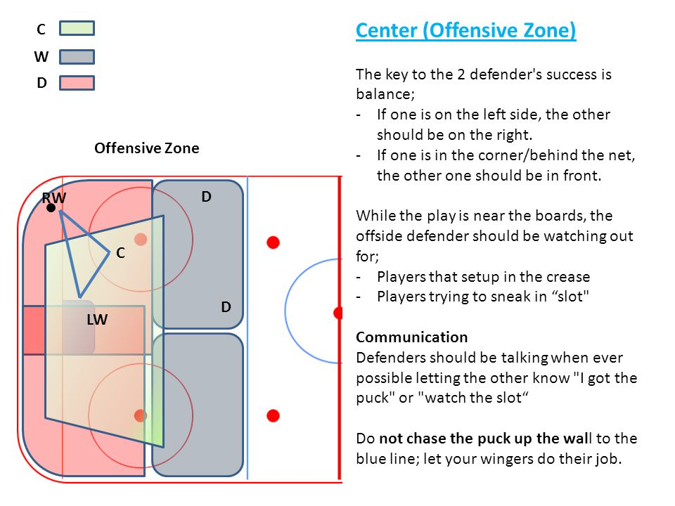 y C W D Center (Offensive Zone) The key to the 2 defender's success is balance; -If one is on the left side, the other should be on the right. -If one