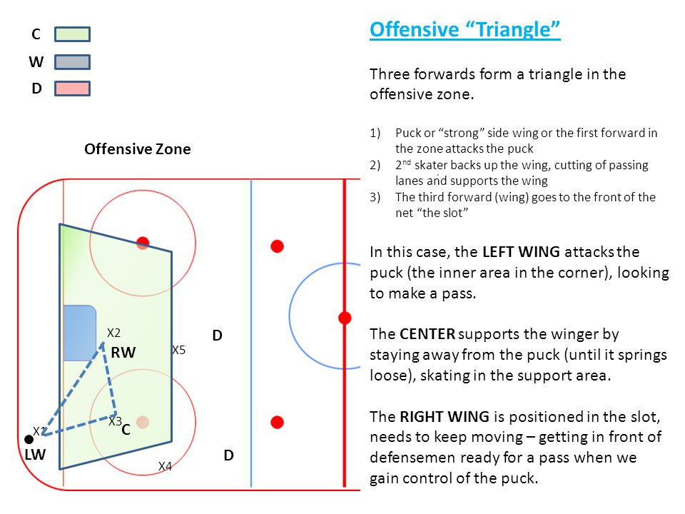 "y C W D Offensive ""Triangle"" Three forwards form a triangle in the offensive zone. 1)Puck or ""strong"" side wing or the first forward in the zone attac"