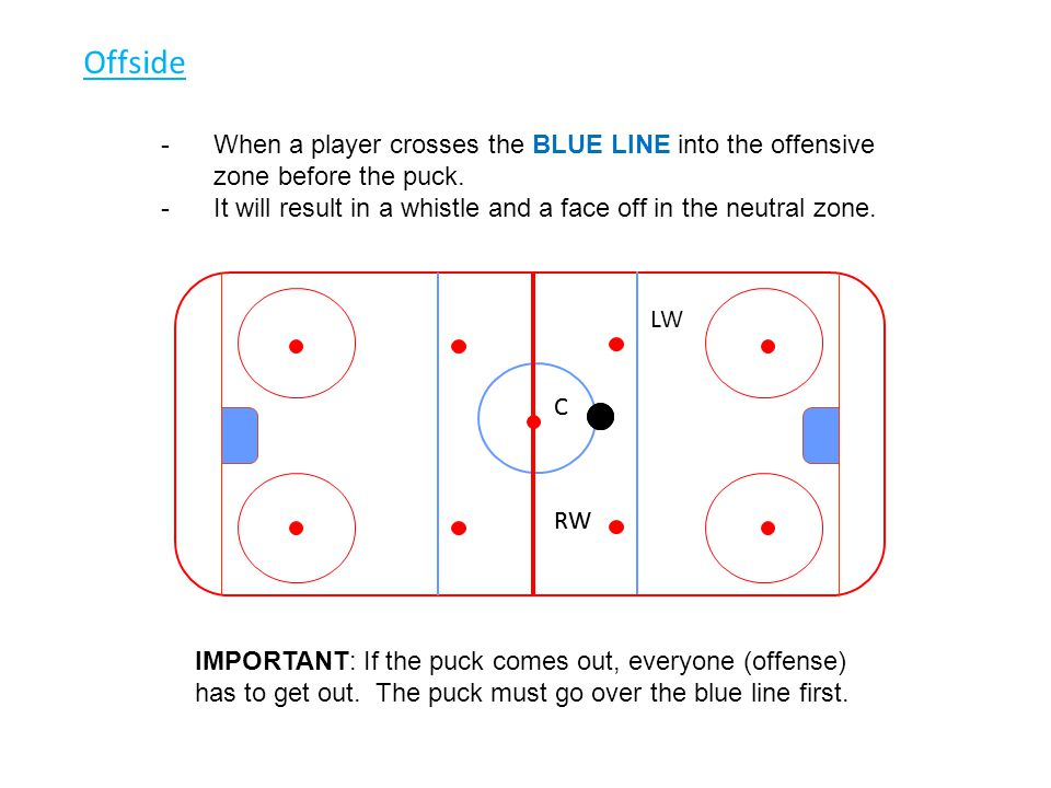 Offside -When a player crosses the BLUE LINE into the offensive zone before the puck. -It will result in a whistle and a face off in the neutral zone.