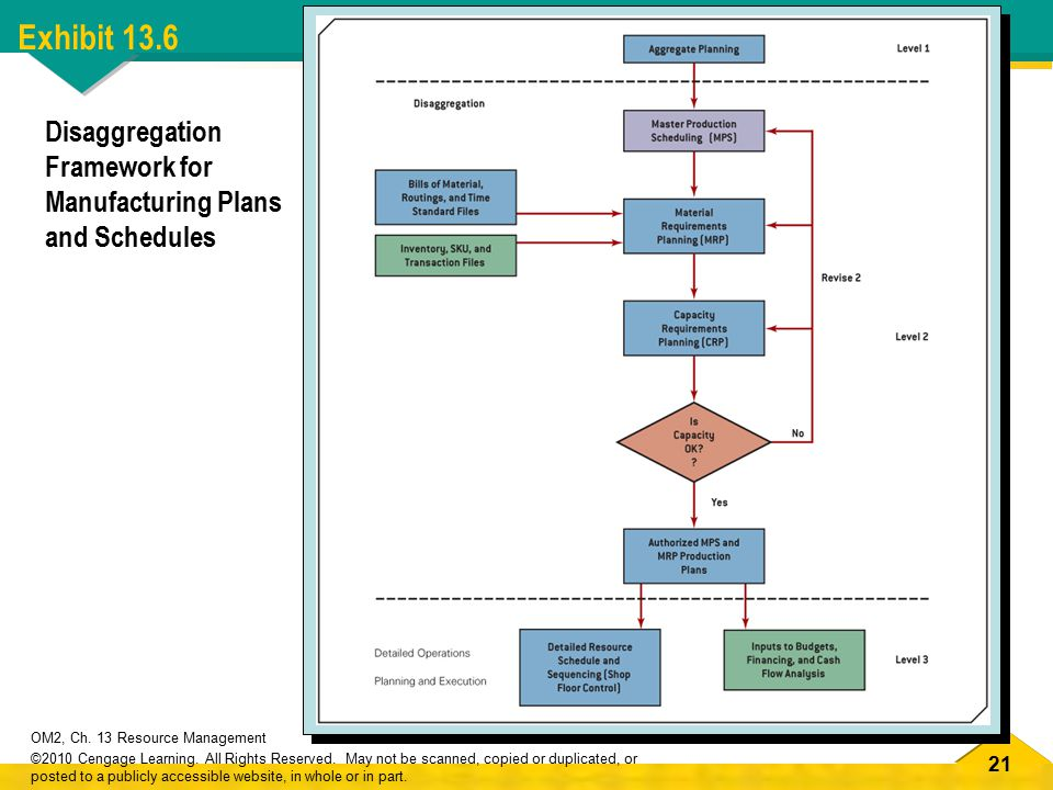 21 OM2, Ch. 13 Resource Management ©2010 Cengage Learning.