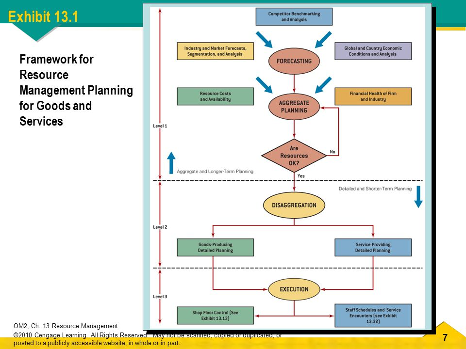 7 OM2, Ch. 13 Resource Management ©2010 Cengage Learning.