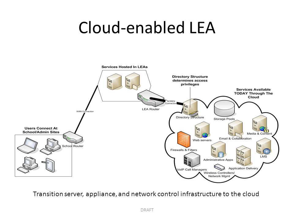 Cloud-enabled LEA DRAFT Transition server, appliance, and network control infrastructure to the cloud