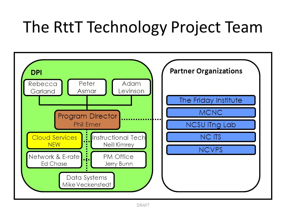 Partner Organizations DPI The RttT Technology Project Team Rebecca Garland Cloud Services NEW Program Director Phil Emer NCSU ITng Lab The Friday Inst