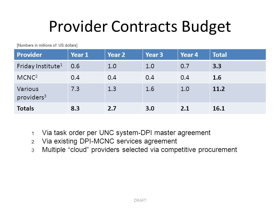 Provider Contracts Budget ProviderYear 1Year 2Year 3Year 4Total Friday Institute 1 0.61.0 0.73.3 MCNC 2 0.4 1.6 Various providers 3 7.31.31.61.011.2 T