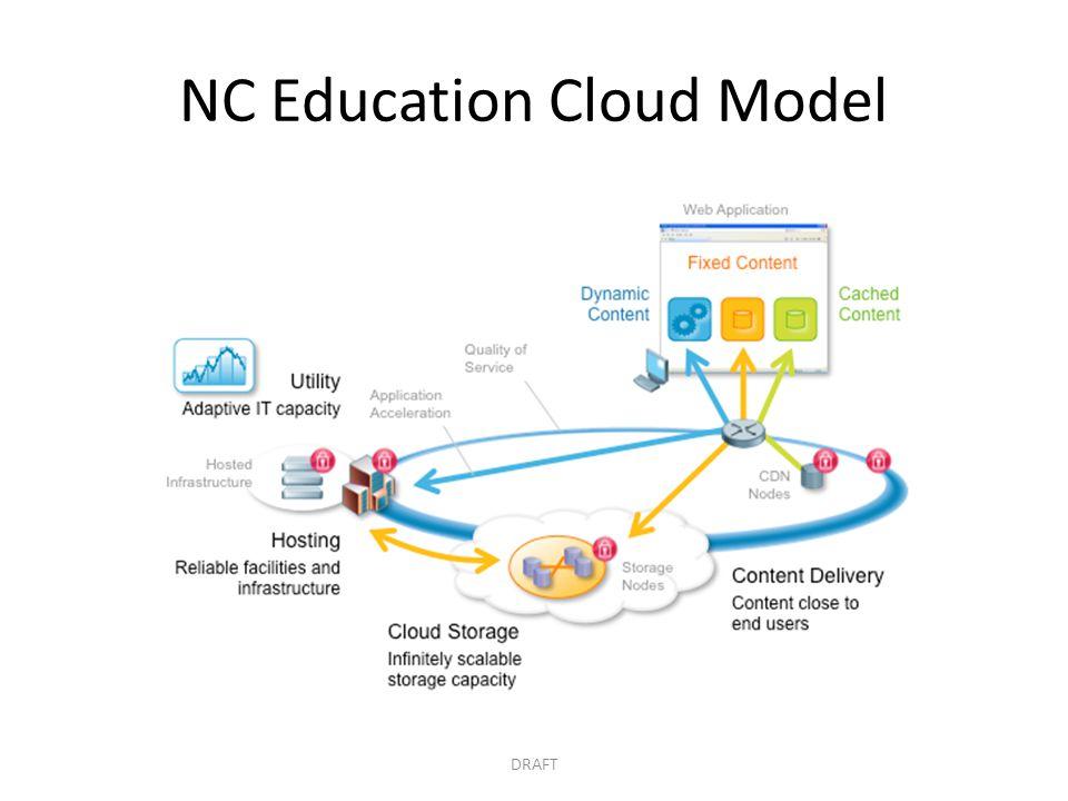 NC Education Cloud Model DRAFT