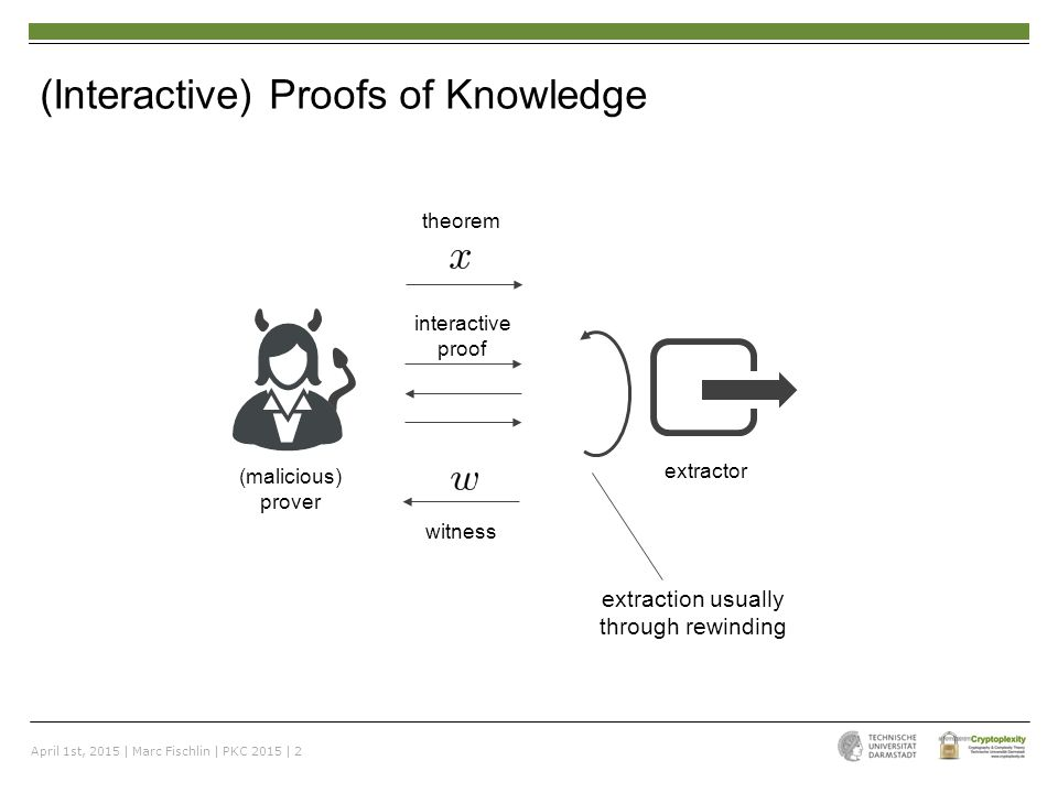 April 1st, 2015 | Marc Fischlin | PKC 2015 | 3 Non-interactive Proofs of Knowledge in the Random Oracle (RO) Model… extractor (malicious) prover non-interactive RO …still require rewinding for extraction RO * [Fiat-Shamir]