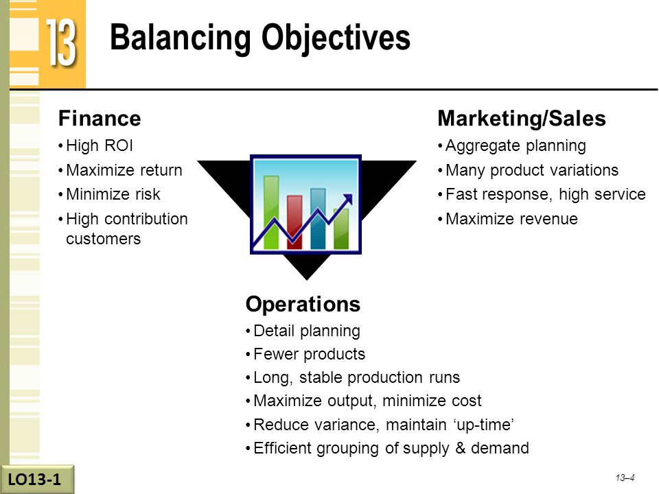 Balancing Objectives Finance High ROI Maximize return Minimize risk High contribution customers Marketing/Sales Aggregate planning Many product variat