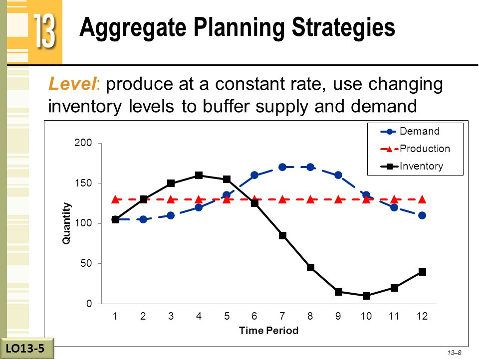 Aggregate Planning Strategies Level: produce at a constant rate, use changing inventory levels to buffer supply and demand 13–8 LO13-5