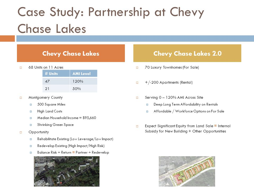 Case Study: Partnership at Chevy Chase Lakes  68 Units on 11 Acres  Montgomery County  500 Square Miles  High Land Costs  Median Household Income = $95,660  Shrinking Green Space  Opportunity  Rehabilitate Existing (Low Leverage/Low Impact)  Redevelop Existing (High Impact/High Risk)  Balance Risk + Return = Partner + Redevelop  70 Luxury Townhomes (For Sale)  +/-200 Apartments (Rental)  Serving 0 – 120% AMI Across Site  Deep Long Term Affordability on Rentals  Affordable / Workforce Options on For Sale  Expect Significant Equity from Land Sale = Internal Subsidy for New Building + Other Opportunities Chevy Chase LakesChevy Chase Lakes 2.0 # UnitsAMI Level 47120% 2150%