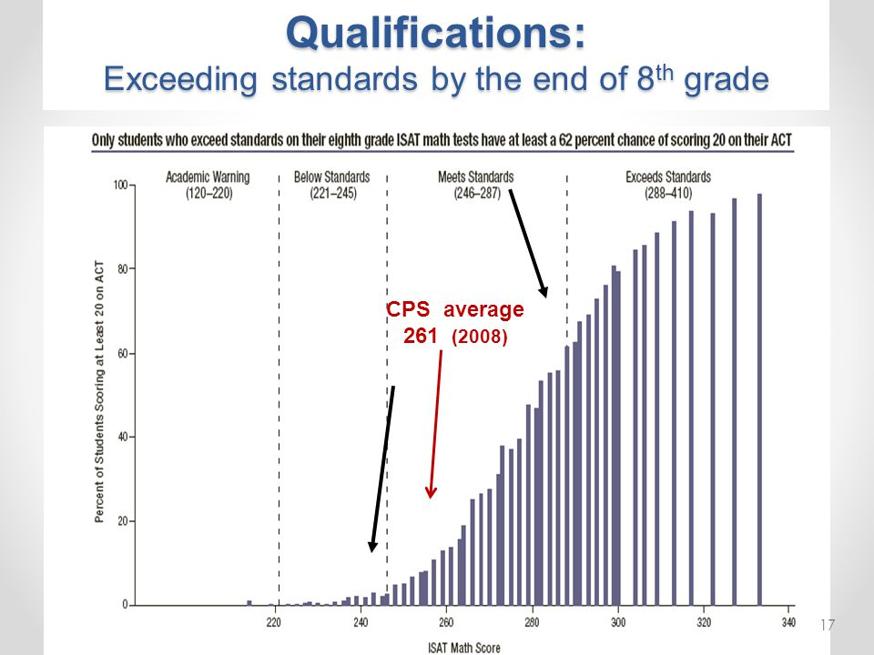 CPS average 261 (2008) Qualifications: Exceeding standards by the end of 8 th grade 17