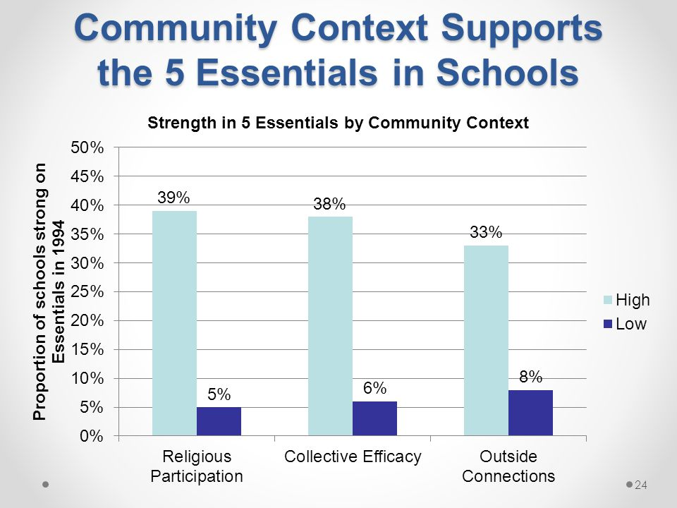 Community Context Supports the 5 Essentials in Schools 24