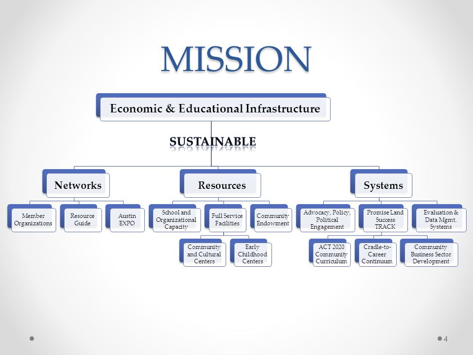 MISSION Economic & Educational Infrastructure Networks Member Organizations Resource Guide Austin EXPO Resources School and Organizational Capacity Full Service Facilities Community and Cultural Centers Early Childhood Centers Community Endowment Systems Advocacy, Policy, Political Engagement Promise Land Success TRACK ACT 2020 Community Curriculum Cradle-to- Career Continuum Community Business Sector Development Evaluation & Data Mgmt.