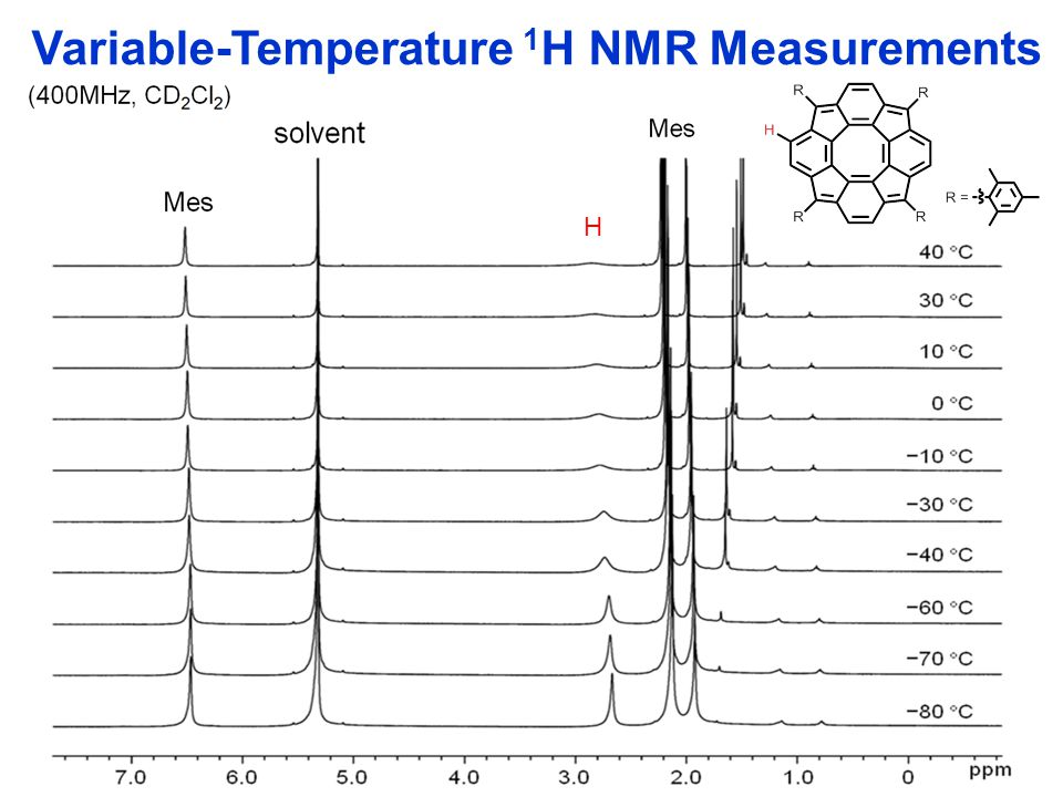 Variable-Temperature 1 H NMR Measurements H