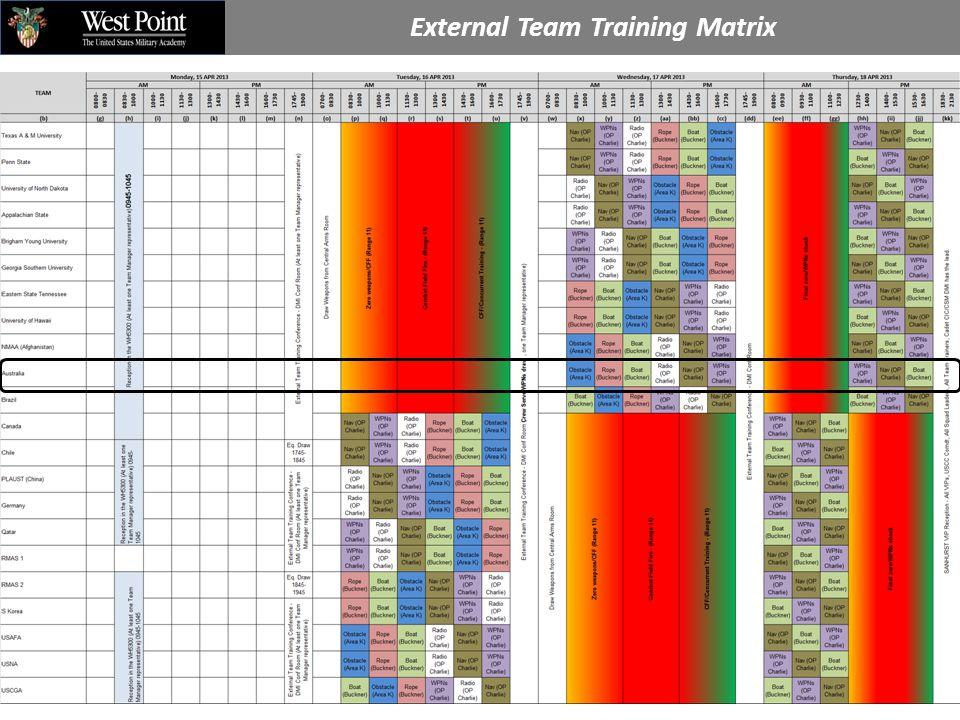 External Team Training Matrix