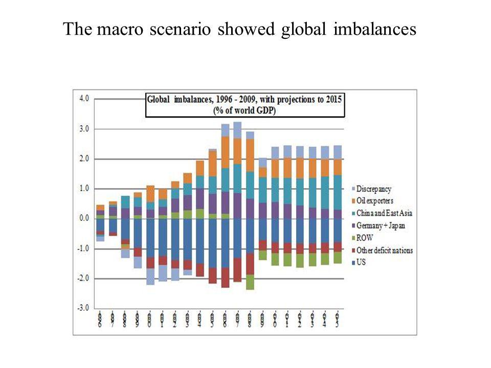 The macro scenario showed global imbalances