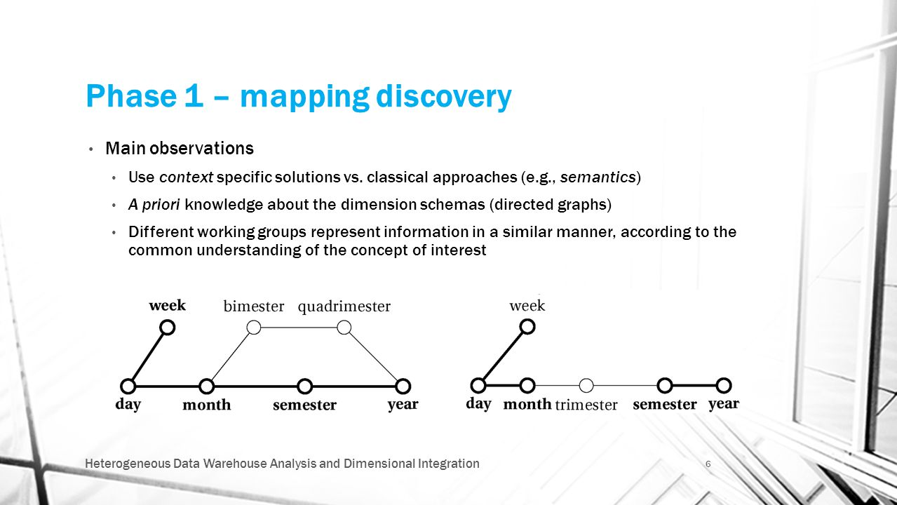 Phase 1 – mapping discovery Main observations Use context specific solutions vs. classical approaches (e.g., semantics) A priori knowledge about the d