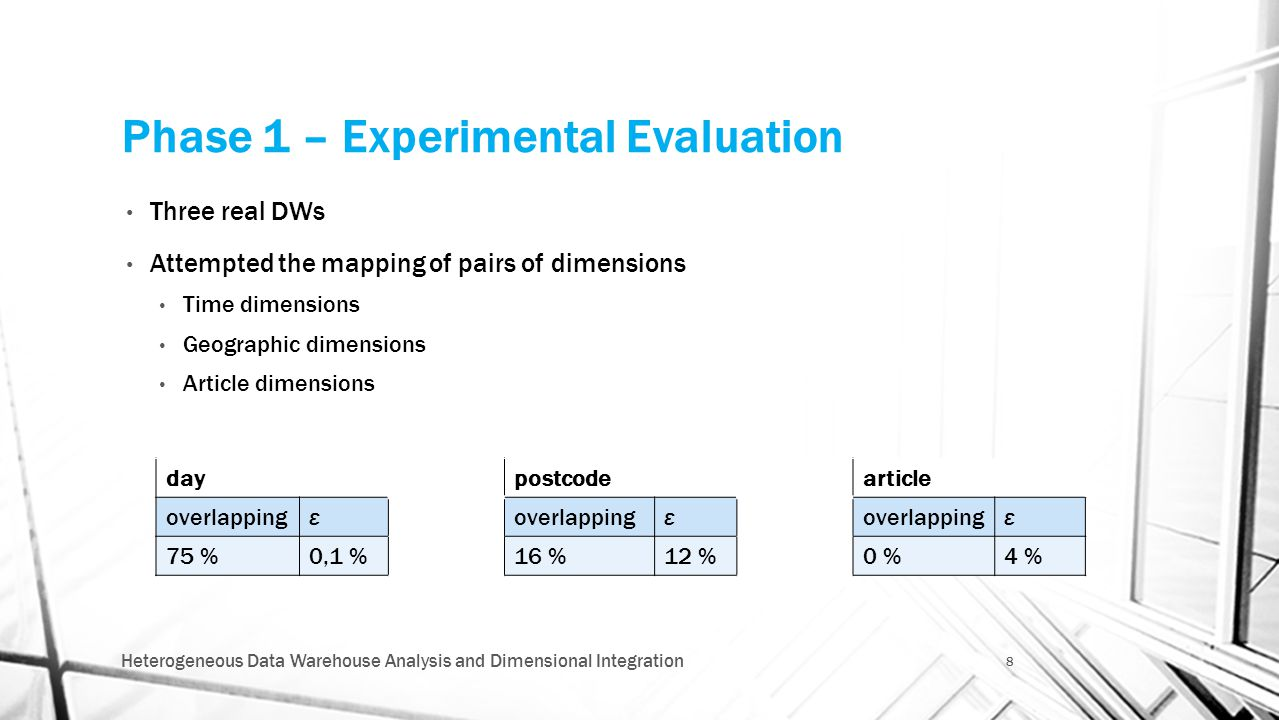 Phase 1 – Experimental Evaluation Three real DWs Attempted the mapping of pairs of dimensions Time dimensions Geographic dimensions Article dimensions Heterogeneous Data Warehouse Analysis and Dimensional Integration 8 daypostcodearticle overlappingε ε ε 75 %0,1 %16 %12 %0 %4 %