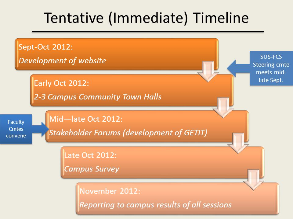 Tentative (Immediate) Timeline Sept-Oct 2012: Development of website Early Oct 2012: 2-3 Campus Community Town Halls Mid—late Oct 2012: Stakeholder Forums (development of GETIT) Late Oct 2012: Campus Survey November 2012: Reporting to campus results of all sessions SUS-FCS Steering cmte meets mid- late Sept.