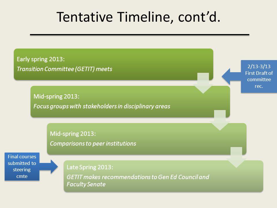 Tentative Timeline, cont'd.