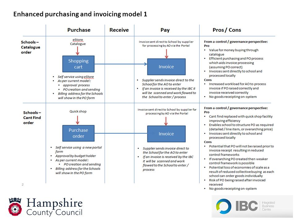 Enhanced purchasing and invoicing model 1