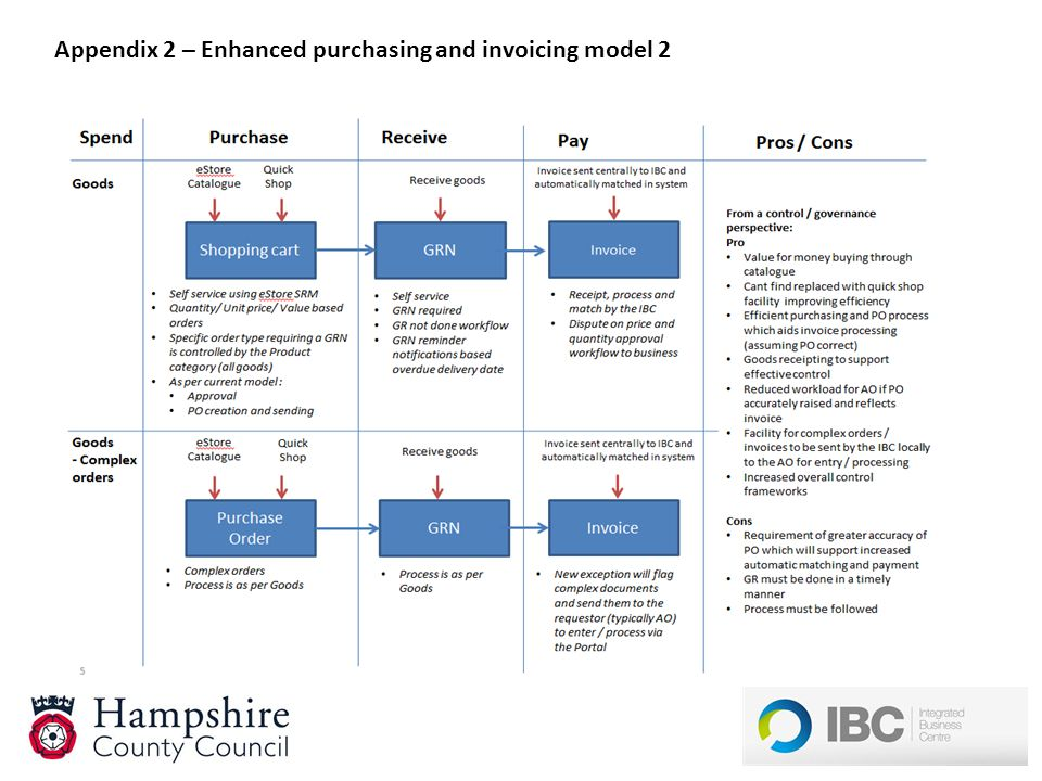 Appendix 2 – Enhanced purchasing and invoicing model 2