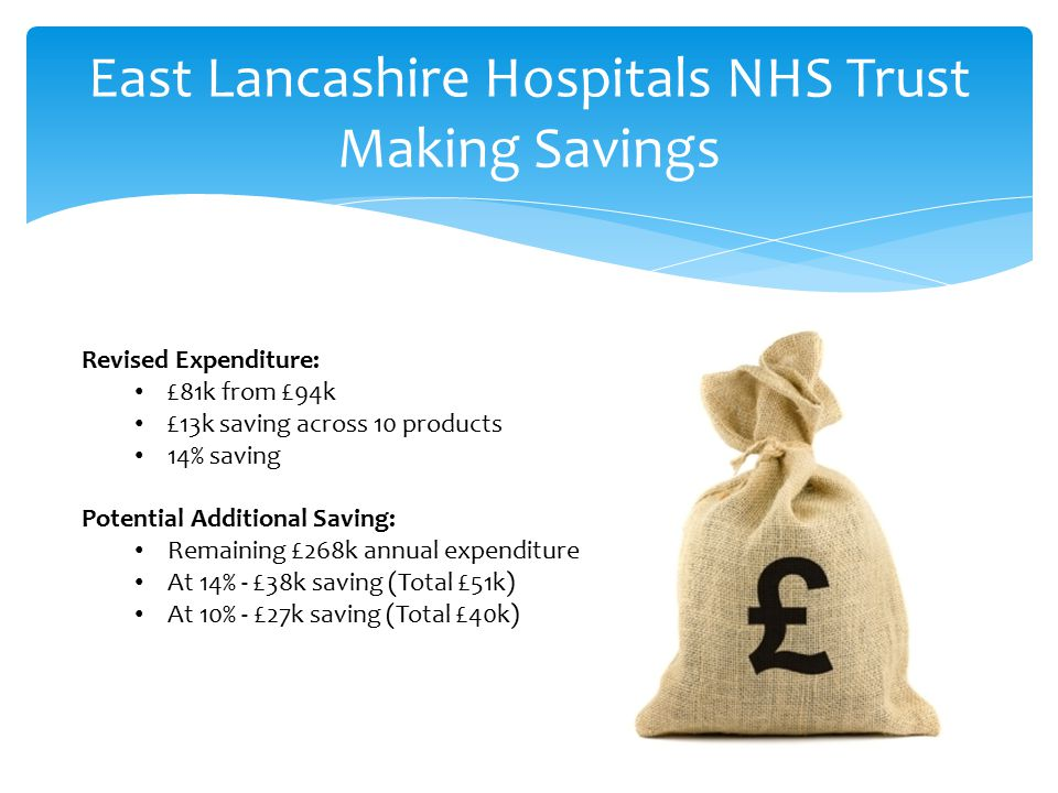 East Lancashire Hospitals NHS Trust Making Savings Revised Expenditure: £81k from £94k £13k saving across 10 products 14% saving Potential Additional Saving: Remaining £268k annual expenditure At 14% - £38k saving (Total £51k) At 10% - £27k saving (Total £40k)