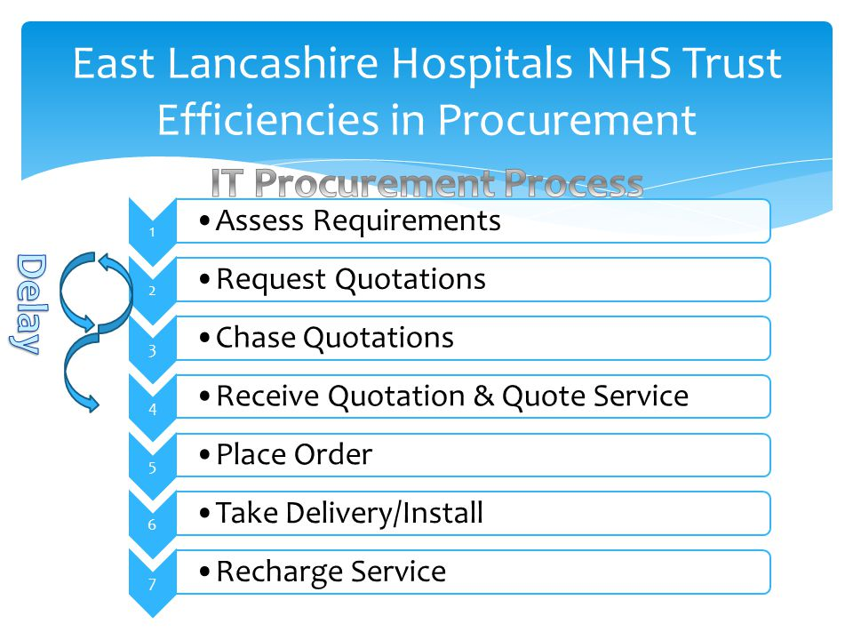 East Lancashire Hospitals NHS Trust Efficiencies in Procurement 1 Assess Requirements 2 Request Quotations 3 Chase Quotations 4 Receive Quotation & Quote Service 5 Place Order 6 Take Delivery/Install 7 Recharge Service