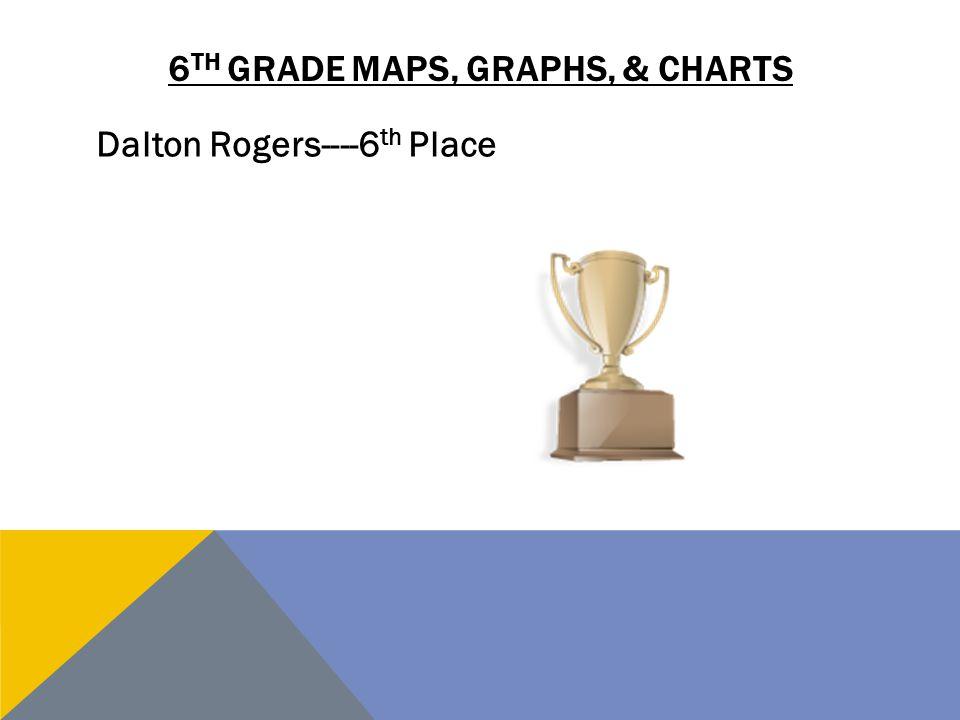 6 TH GRADE MAPS, GRAPHS, & CHARTS Dalton Rogers----6 th Place