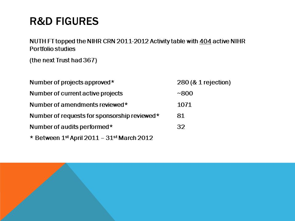 R&D FIGURES NUTH FT topped the NIHR CRN 2011-2012 Activity table with 404 active NIHR Portfolio studies (the next Trust had 367) Number of projects approved* 280 (& 1 rejection) Number of current active projects ~800 Number of amendments reviewed*1071 Number of requests for sponsorship reviewed*81 Number of audits performed*32 * Between 1 st April 2011 – 31 st March 2012