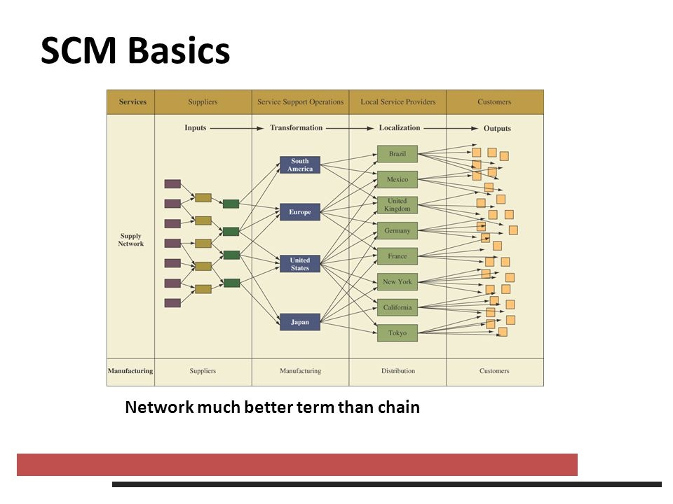 SCM Basics Cycle view: processes in a supply chain are divided into a series of cycles, each performed at the interfaces between two successive supply chain stages Cycle view clearly defines processes involved and the roles and responsibilities of each member and the desired outcome of each process.