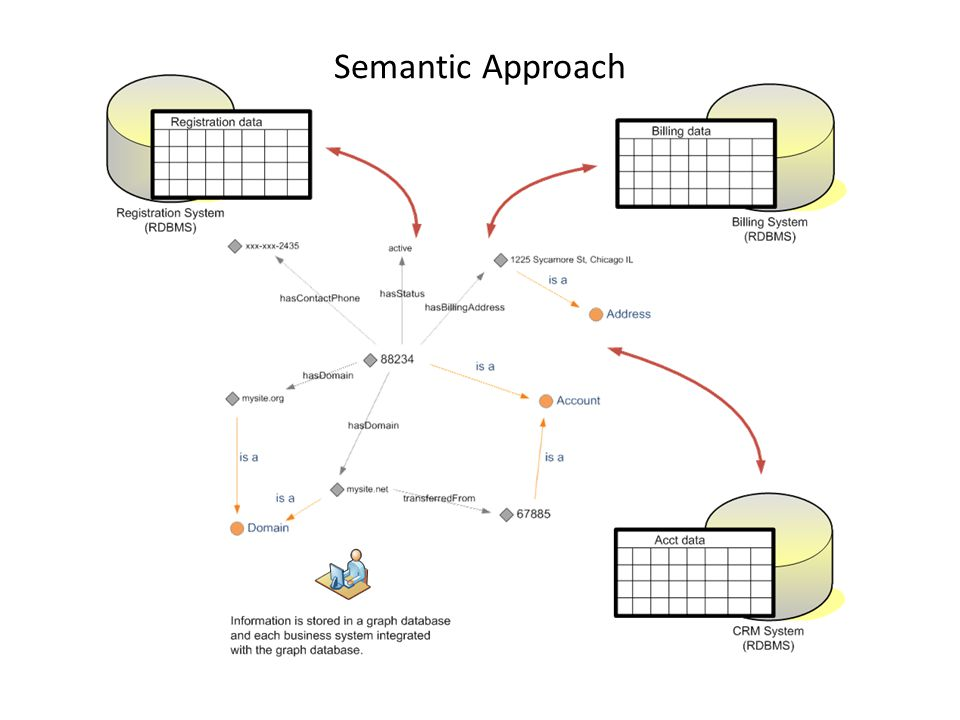 Semantic Approach