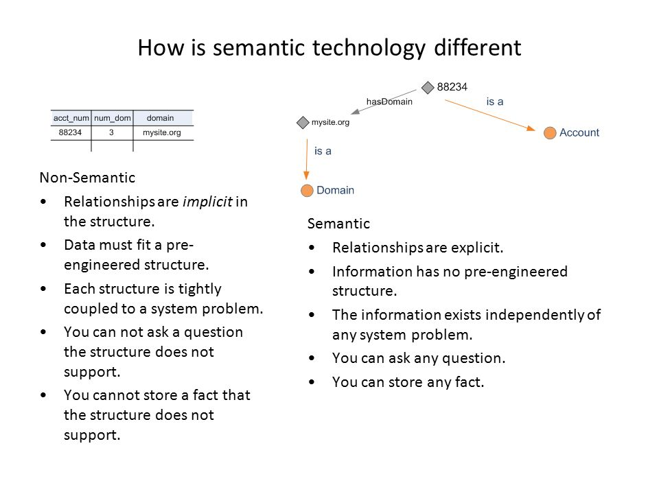 How is semantic technology different Semantic Relationships are explicit. Information has no pre-engineered structure. The information exists independ