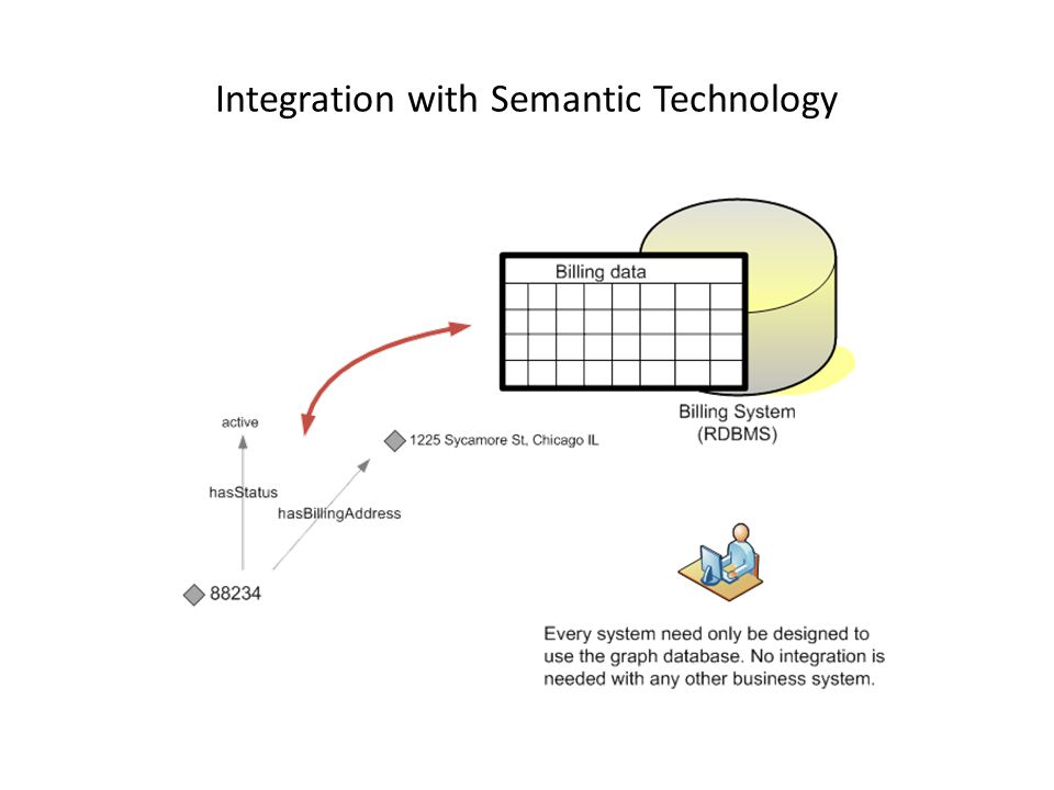 Integration with Semantic Technology